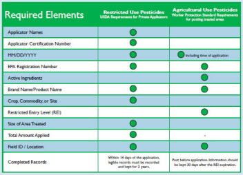 Better record keeping, pesticide checklist